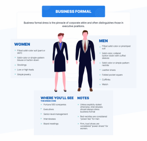 An infographic on power dressing properly for a business formal setting | Luxury Homes by Brittany Corporation