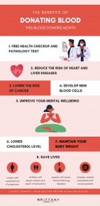 Infographic on benefits of donating blood in blood donor month of august   luxury lifestyle and homes by brittany corporation