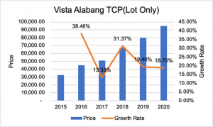 Vista Alabang TCP Lot Only graph showing price appreciation | Luxury Homes by Brittany Corporation
