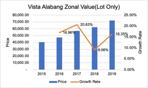 Vista Alabang Zonal Value (Lot Only) | Luxury Homes by Brittany Corporation
